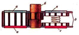 """Рис. 2 """"Часы Рубика"""" в разрезе (плоскостью, проходящей через оси бокового и центрального циферблатов): а) пара угловых циферблатов, укреплённых на ведущей шестерёнке, б) кнопка с шестерёнкой для переключения передач, в) лицевой цетральный циферблат, г) тыльный центральный циферблат, д) корпус головоломки."""